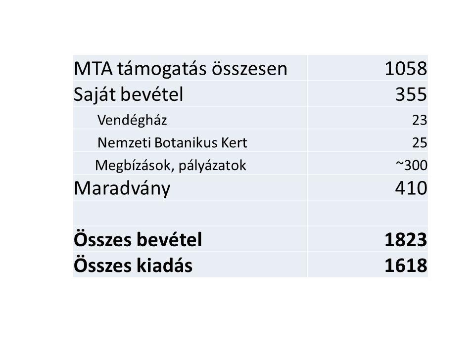 MTA támogatás összesen 1058 Saját bevétel 355