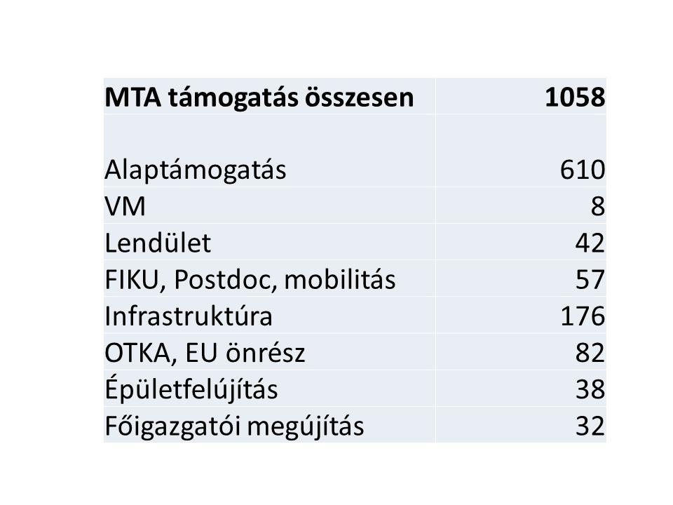 MTA támogatás összesen