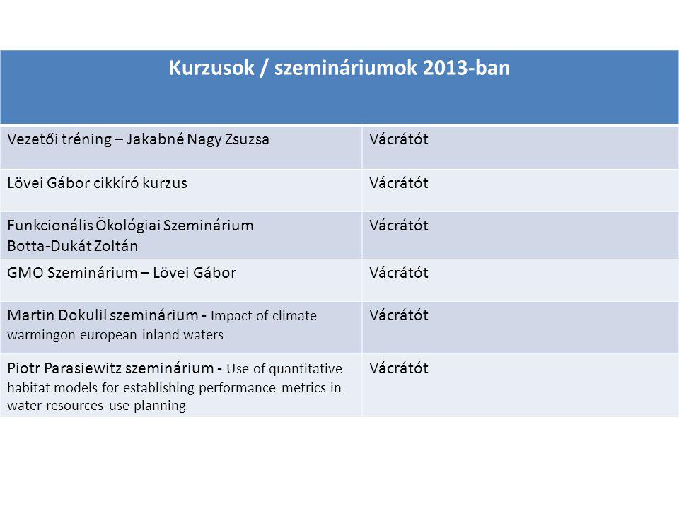 Kurzusok / szemináriumok 2013-ban