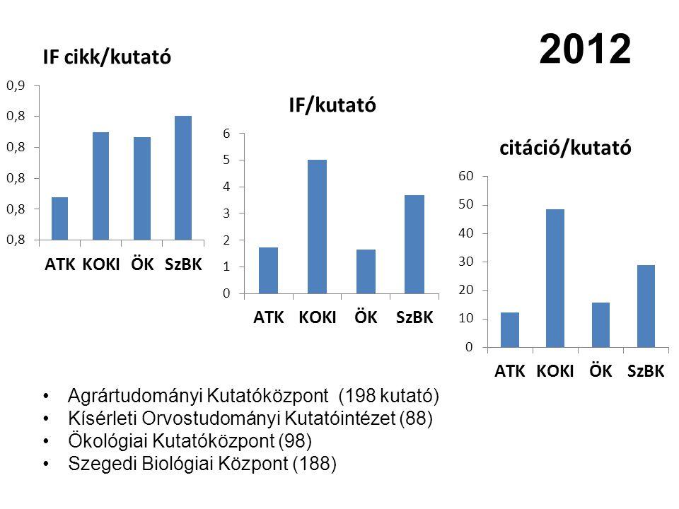 2012 Agrártudományi Kutatóközpont (198 kutató)