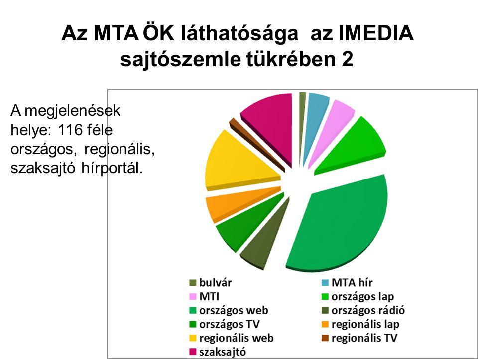 Az MTA ÖK láthatósága az IMEDIA sajtószemle tükrében 2