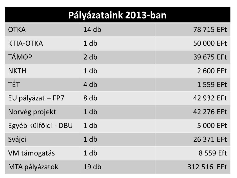Pályázataink 2013-ban OTKA 14 db 78 715 EFt KTIA-OTKA 1 db 50 000 EFt