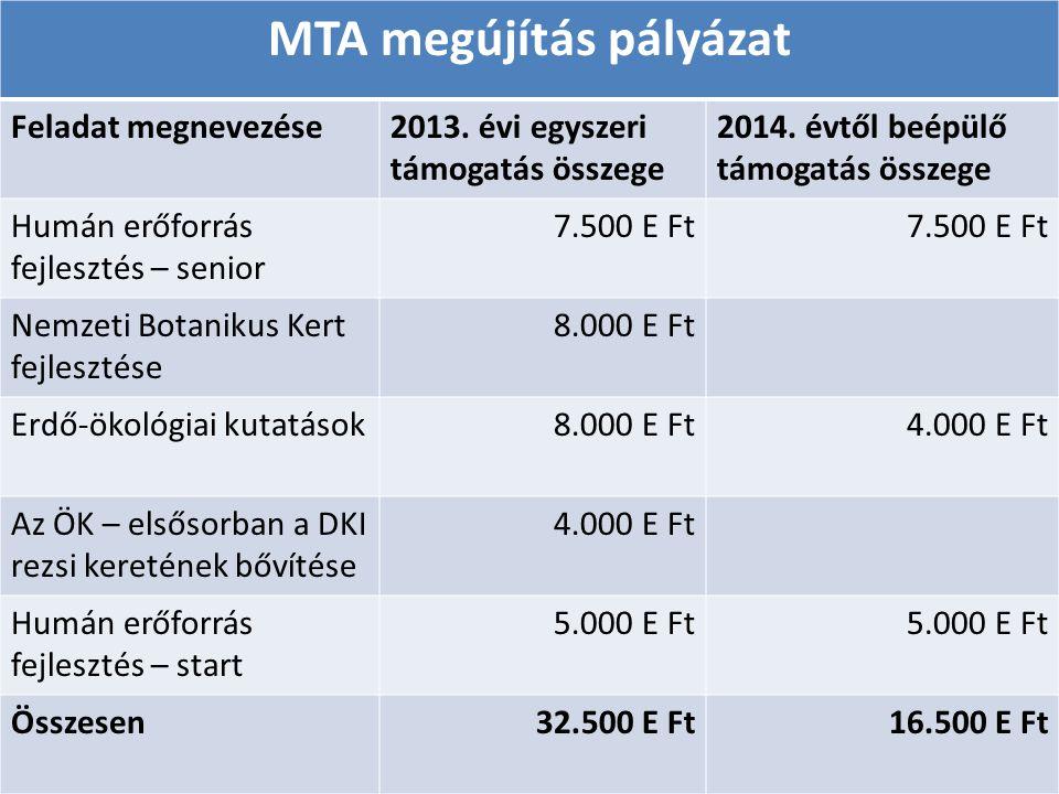 MTA megújítás pályázat
