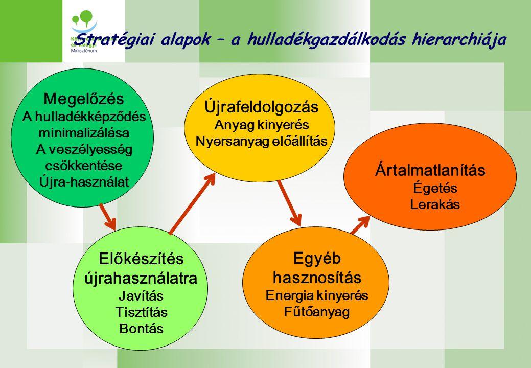 Stratégiai alapok – a hulladékgazdálkodás hierarchiája