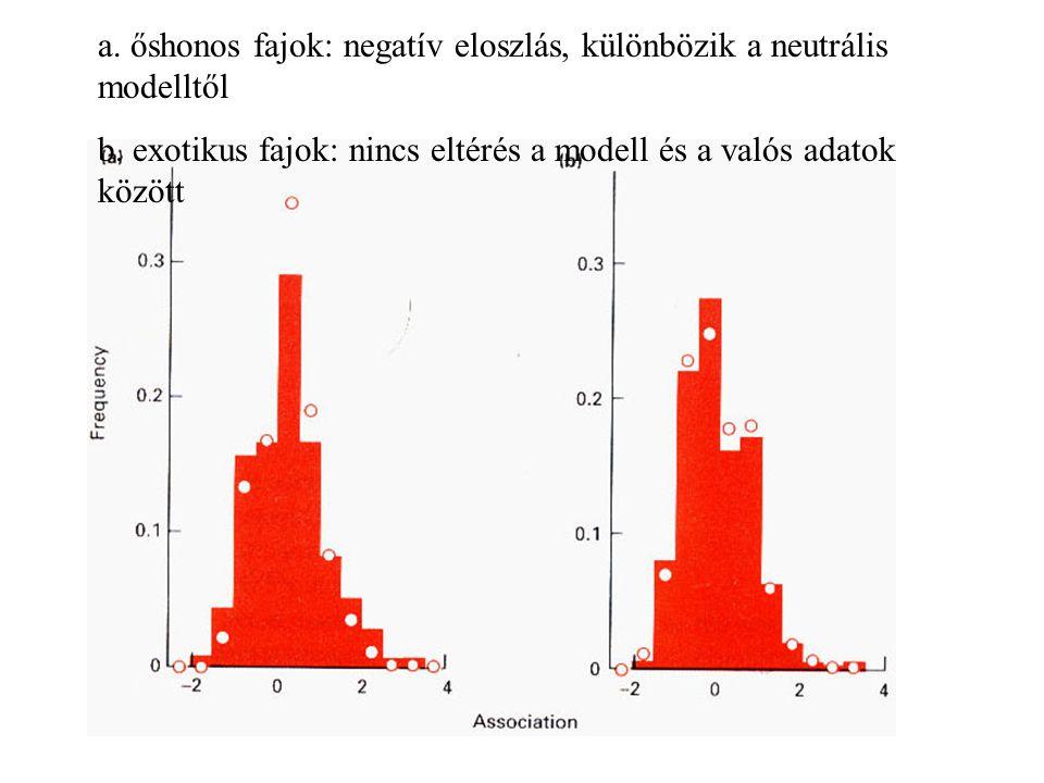 a. őshonos fajok: negatív eloszlás, különbözik a neutrális modelltől