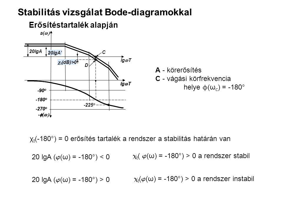 Stabilitás vizsgálat Bode-diagramokkal