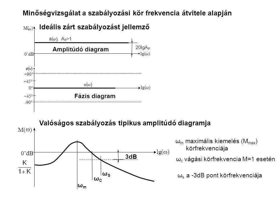 Minőségvizsgálat a szabályozási kör frekvencia átvitele alapján