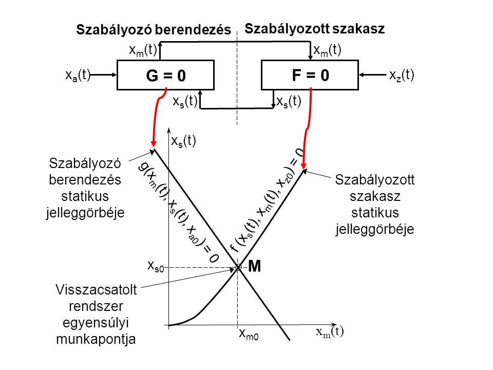 G = 0 F = 0 M Szabályozó berendezés Szabályozott szakasz xm(t) xm(t)