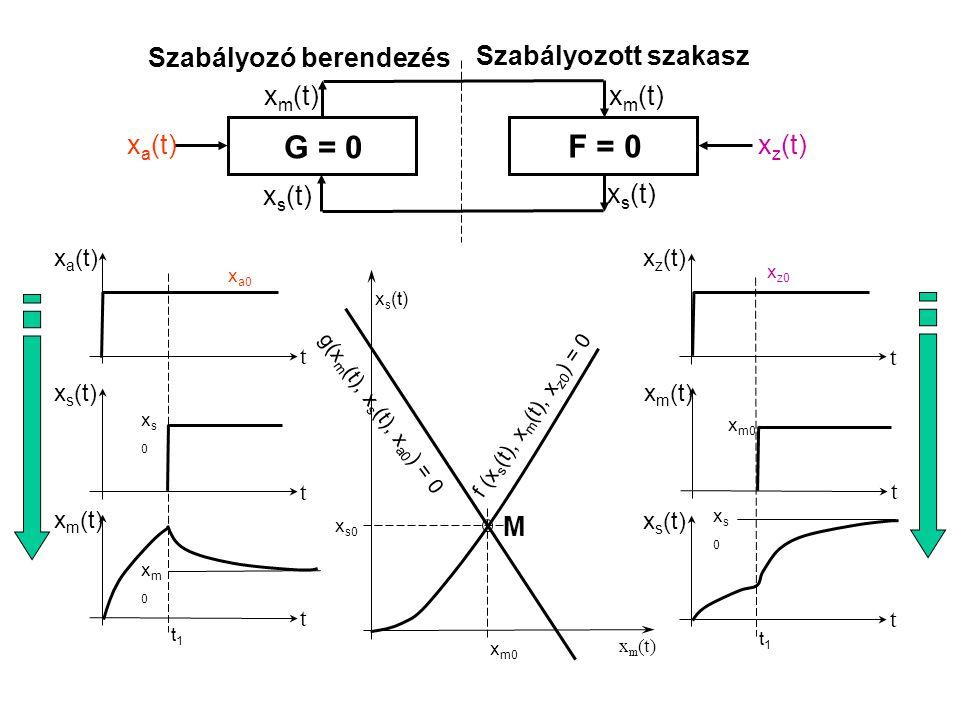 G = 0 F = 0 Szabályozó berendezés Szabályozott szakasz xm(t) xm(t)