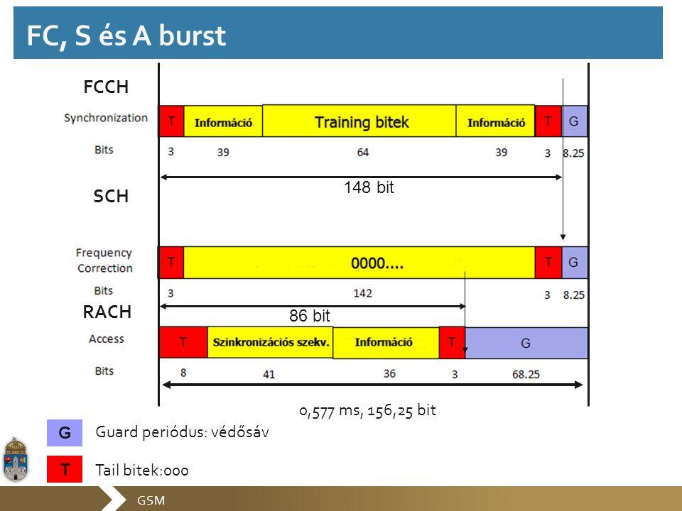 FC, S és A burst FCCH SCH RACH 148 bit 86 bit 0,577 ms, 156,25 bit G