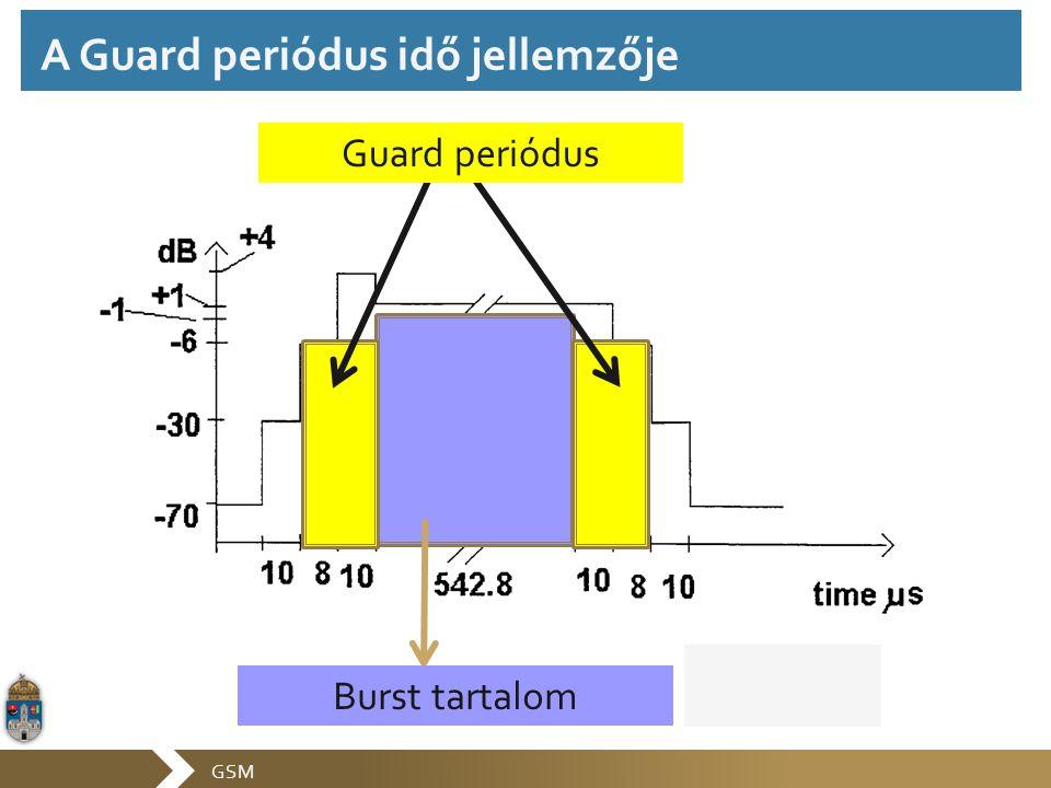 A Guard periódus idő jellemzője