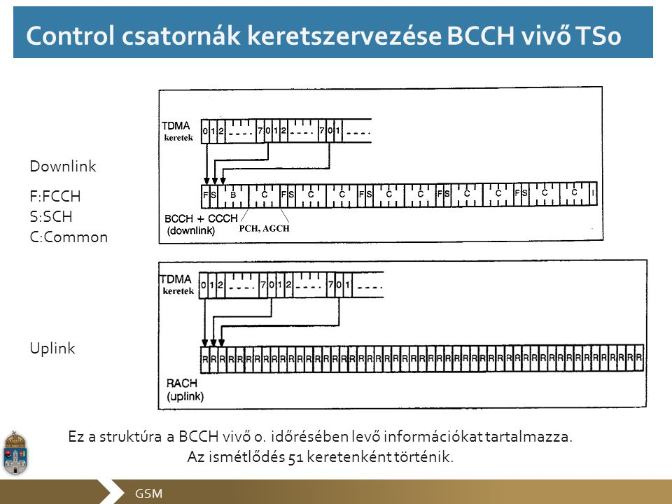 Control csatornák keretszervezése BCCH vivő TS0