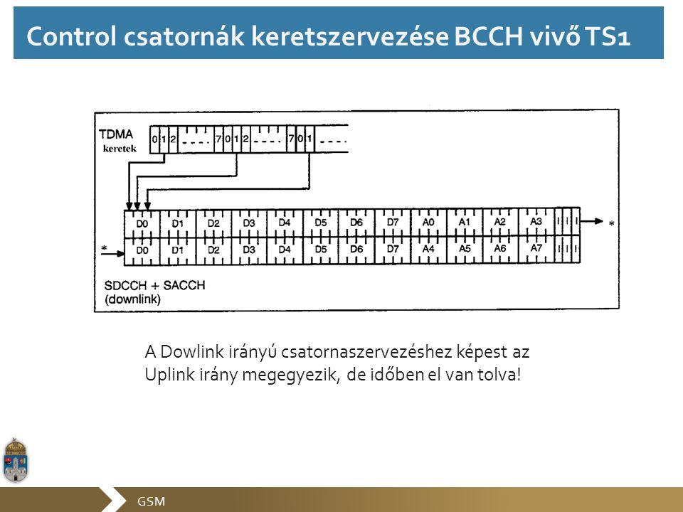 Control csatornák keretszervezése BCCH vivő TS1