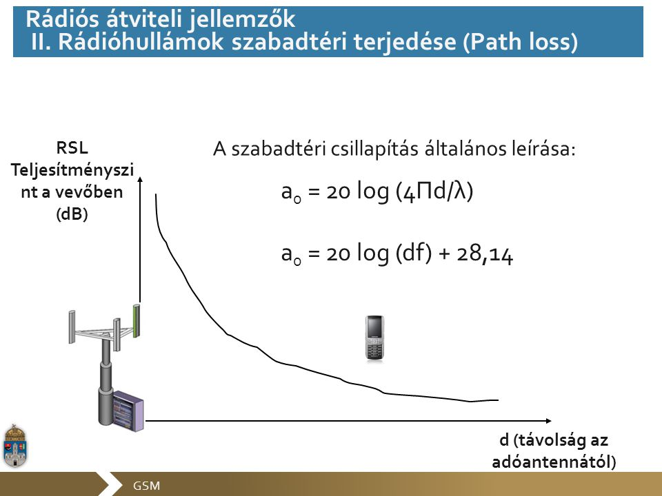 RSL Teljesítményszi nt a vevőben (dB) d (távolság az adóantennától)