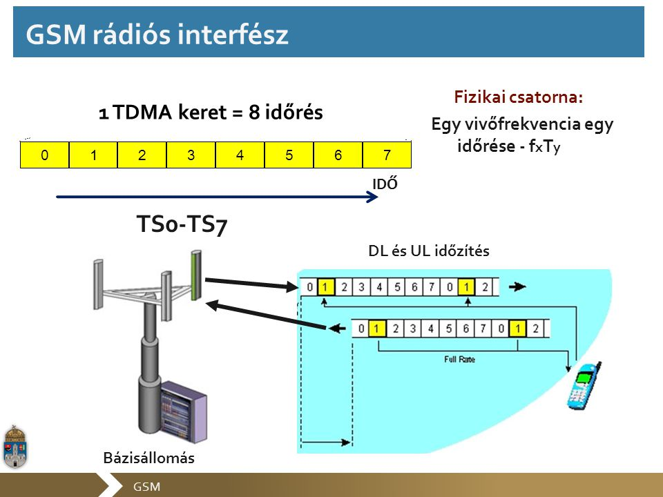 GSM rádiós interfész TS0-TS7 1 TDMA keret = 8 időrés Fizikai csatorna: