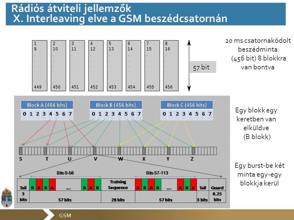 Rádiós átviteli jellemzők X. Interleaving elve a GSM beszédcsatornán