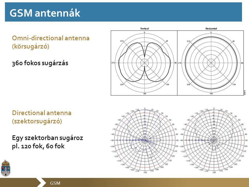 GSM antennák Omni-directional antenna (körsugárzó) 360 fokos sugárzás