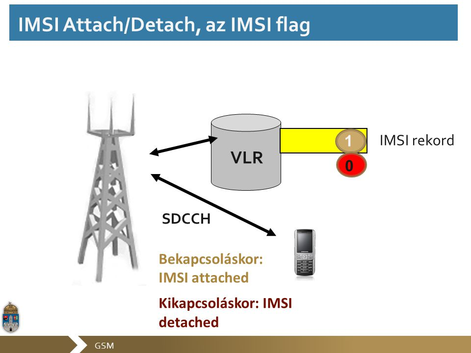 IMSI Attach/Detach, az IMSI flag