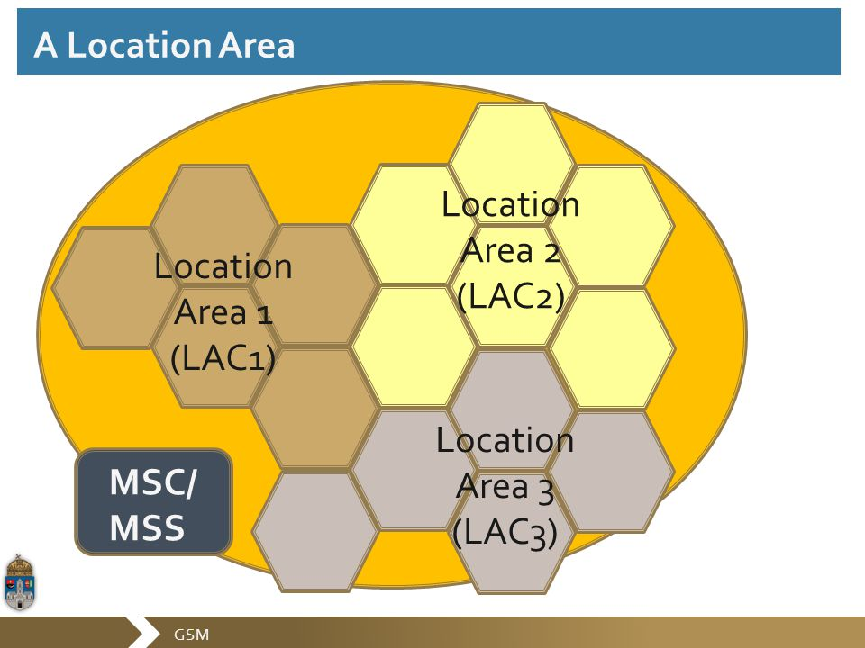 A Location Area Location Area 2 (LAC2) Location Area 1 (LAC1) Location Area 3 (LAC3) MSC/MSS