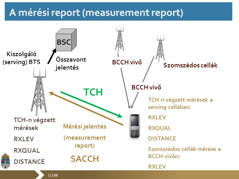 A mérési report (measurement report)