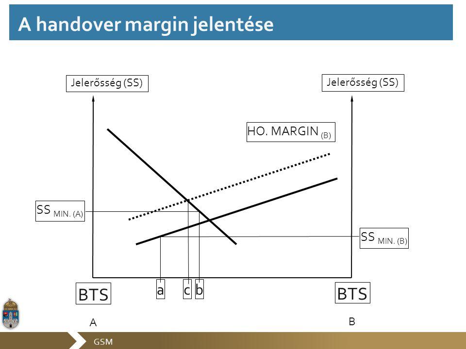 A handover margin jelentése