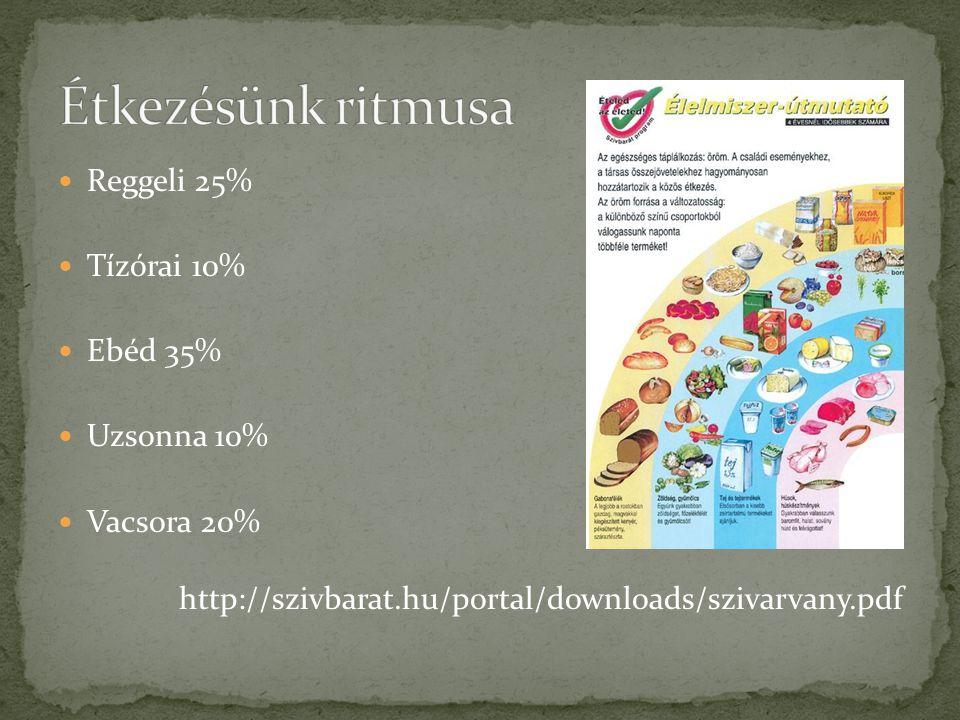 Étkezésünk ritmusa Reggeli 25% Tízórai 10% Ebéd 35% Uzsonna 10%