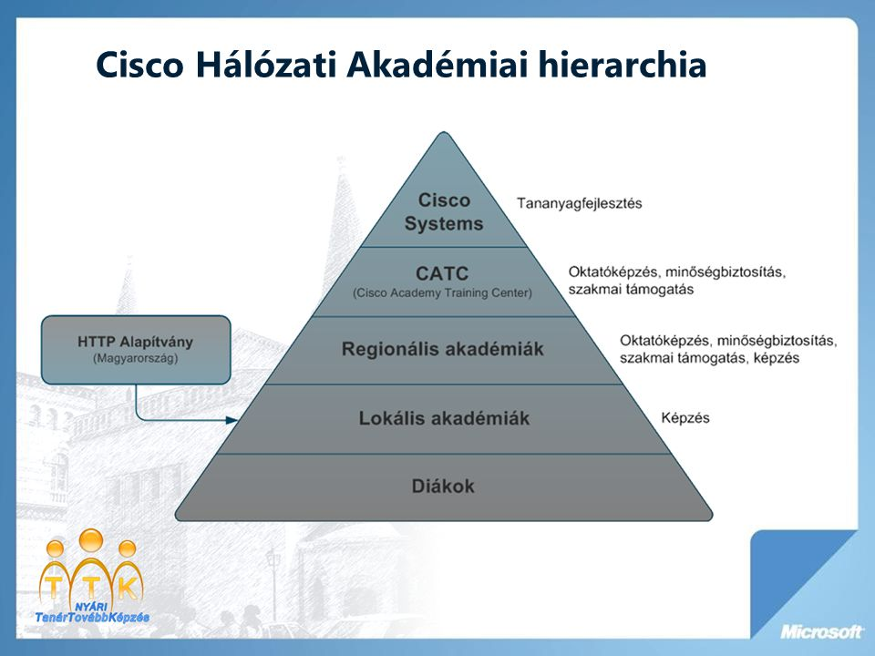 Cisco Hálózati Akadémiai hierarchia
