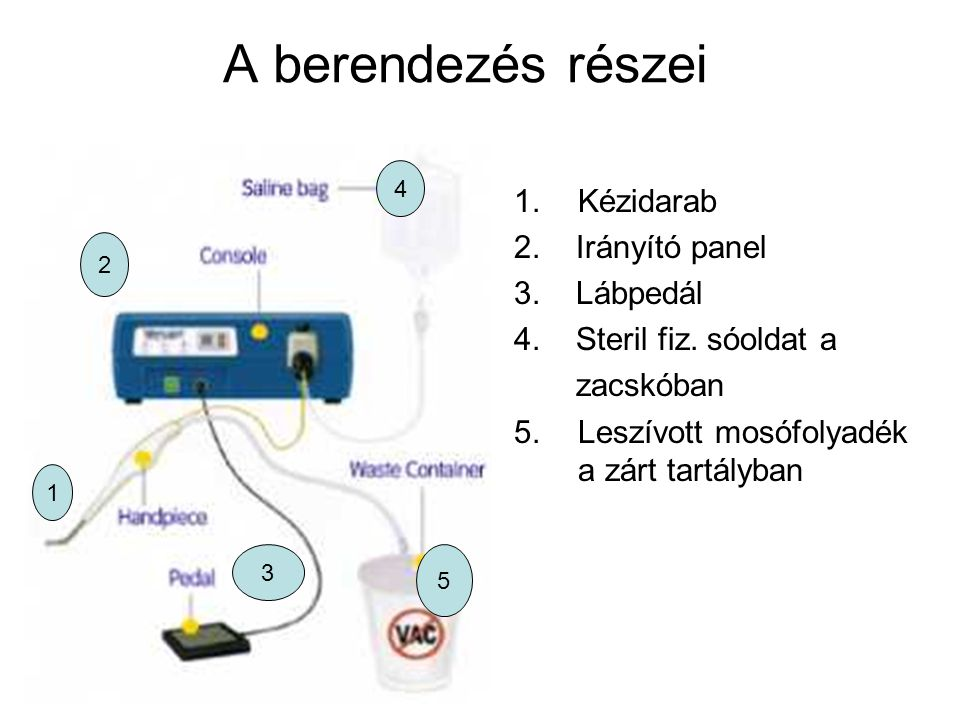 A berendezés részei Kézidarab 2. Irányító panel 3. Lábpedál