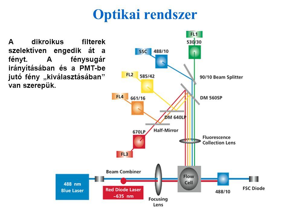 Optikai rendszer A dikroikus filterek szelektíven engedik át a fényt.