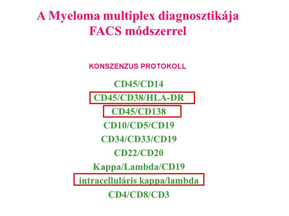 A Myeloma multiplex diagnosztikája FACS módszerrel