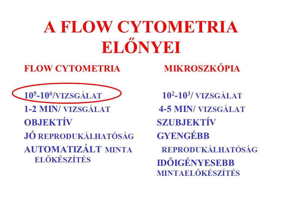 A FLOW CYTOMETRIA ELŐNYEI