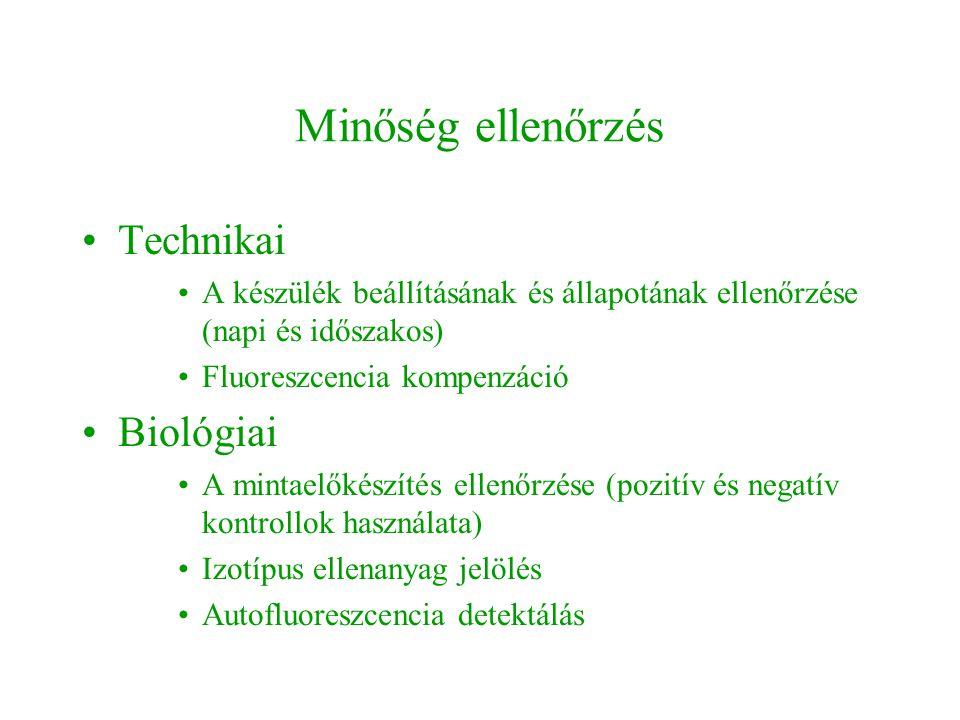 Minőség ellenőrzés Technikai Biológiai