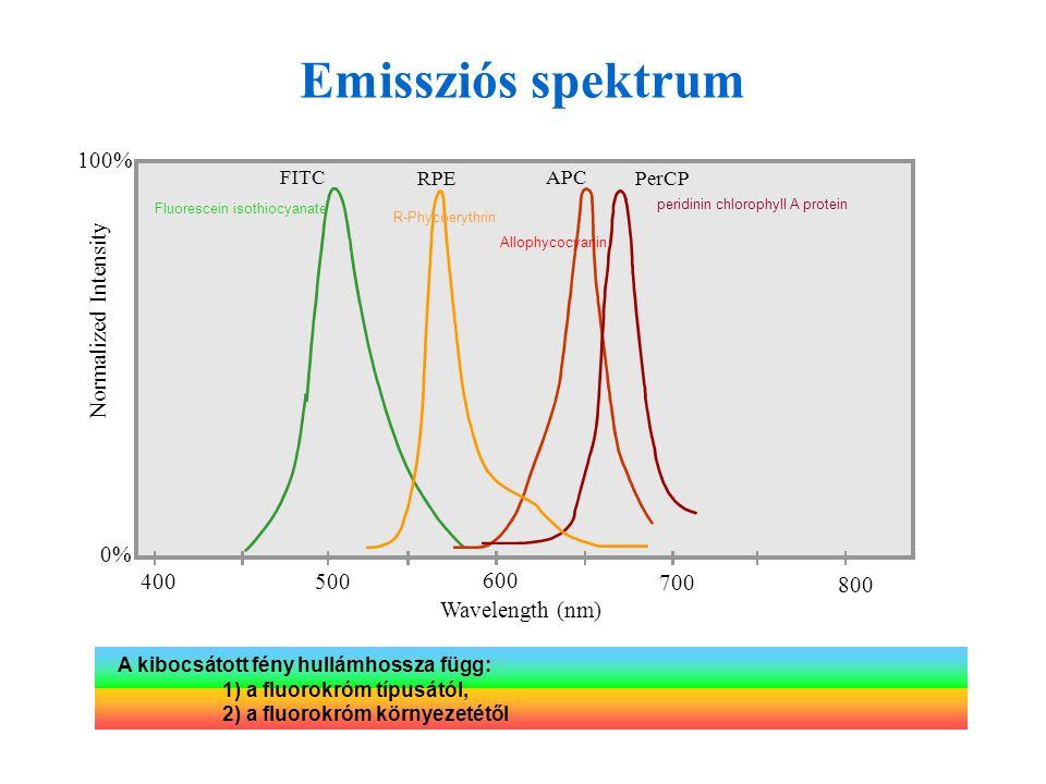 Emissziós spektrum Wavelength (nm) 400 500 600 700 100% 0%