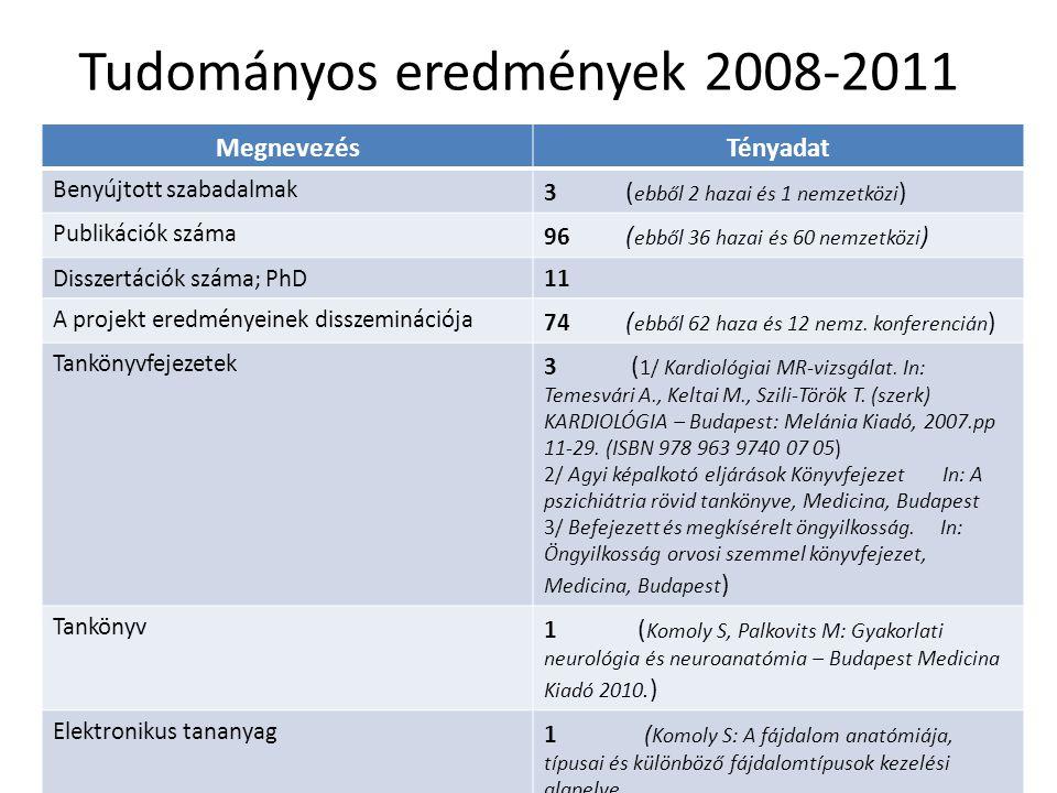 Tudományos eredmények 2008-2011