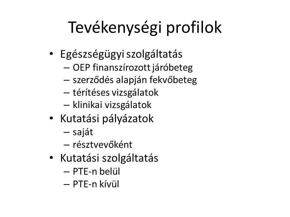 Tevékenységi profilok