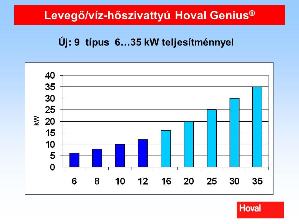 Levegő/víz-hőszivattyú Hoval Genius®