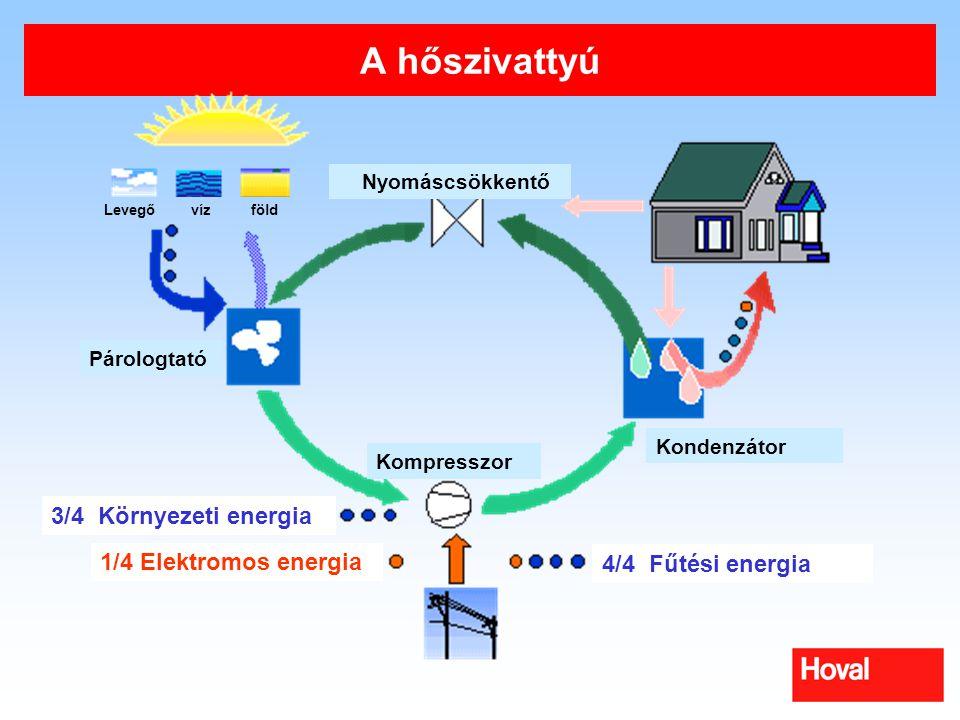 A hőszivattyú 3/4 Környezeti energia 1/4 Elektromos energia