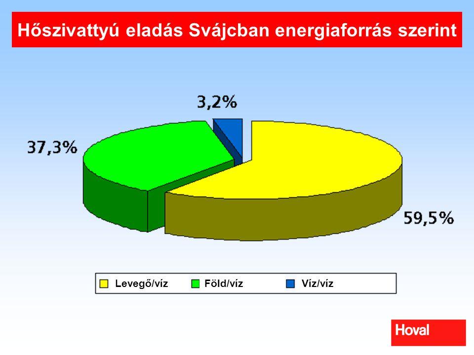 Hőszivattyú eladás Svájcban energiaforrás szerint