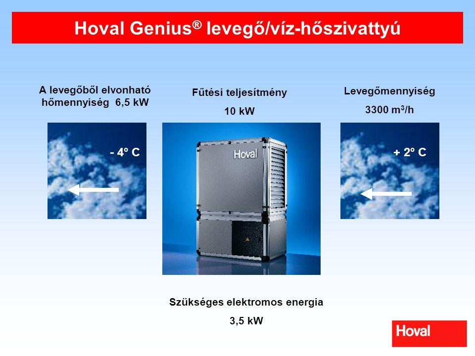 Hoval Genius® levegő/víz-hőszivattyú