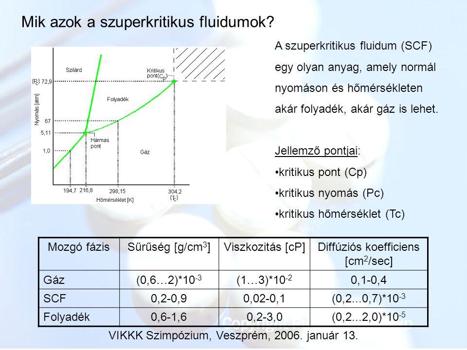 Mik azok a szuperkritikus fluidumok