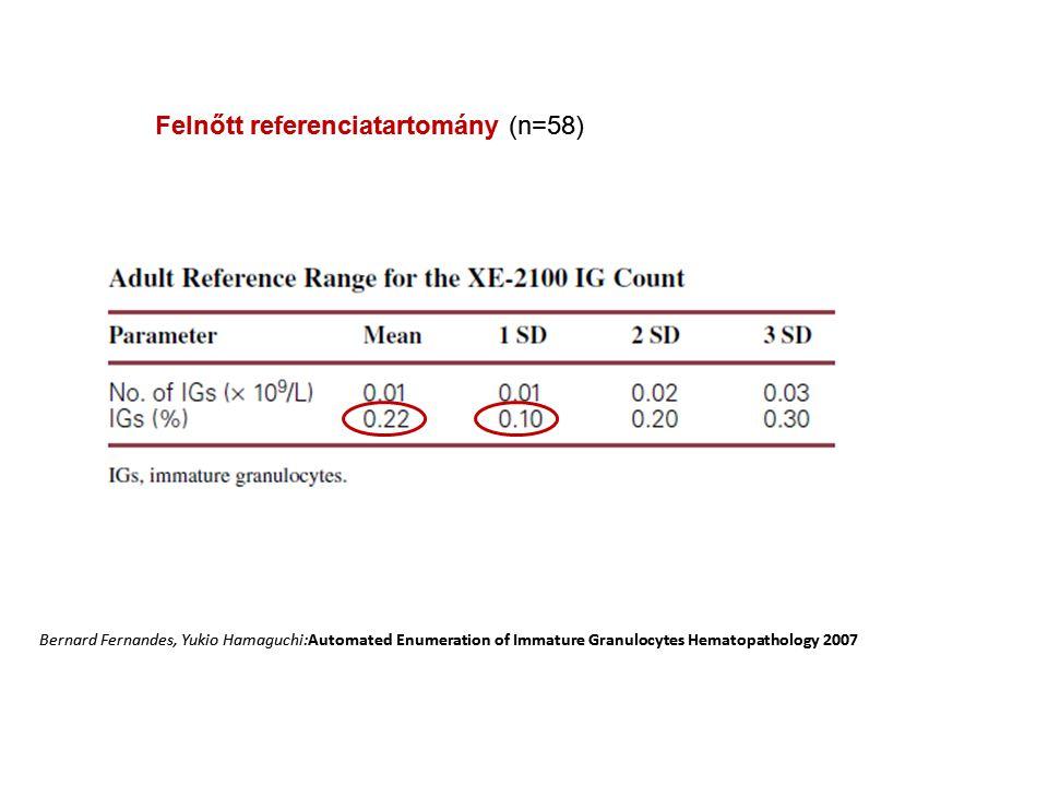 Felnőtt referenciatartomány (n=58)