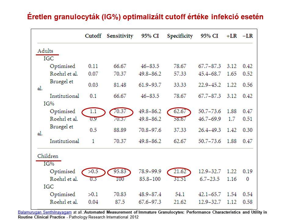 Éretlen granulocyták (IG%) optimalizált cutoff értéke infekció esetén