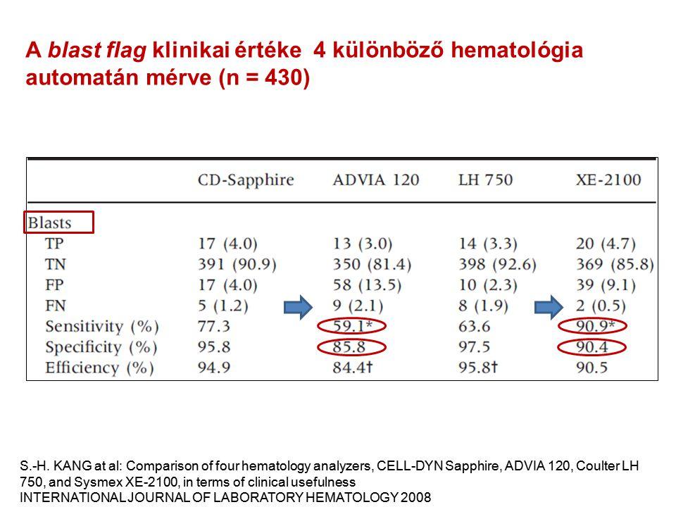 A blast flag klinikai értéke 4 különböző hematológia automatán mérve (n = 430)
