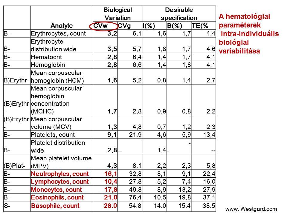A hematológiai paraméterek intra-individuális biológiai variabilitása