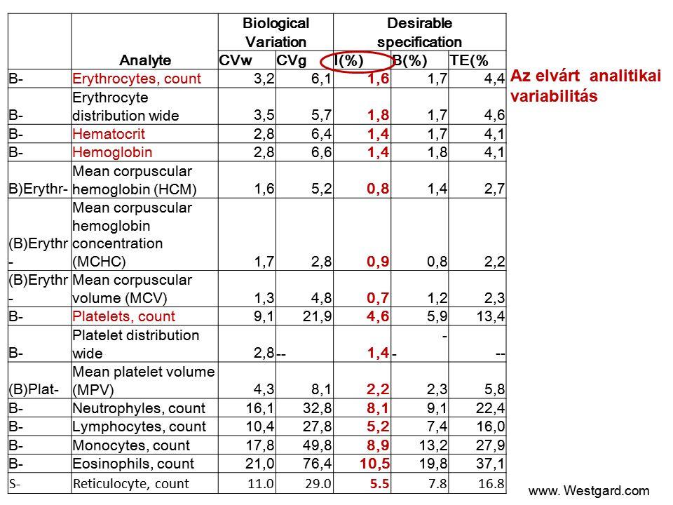 Az elvárt analitikai variabilitás Analyte Biological Desirable