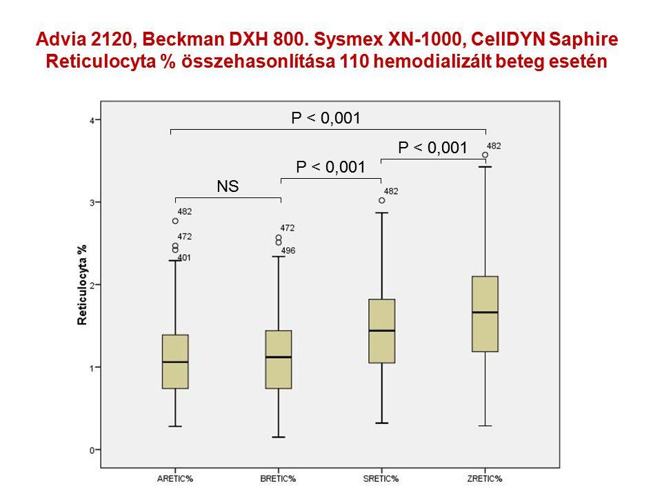 Advia 2120, Beckman DXH 800. Sysmex XN-1000, CellDYN Saphire