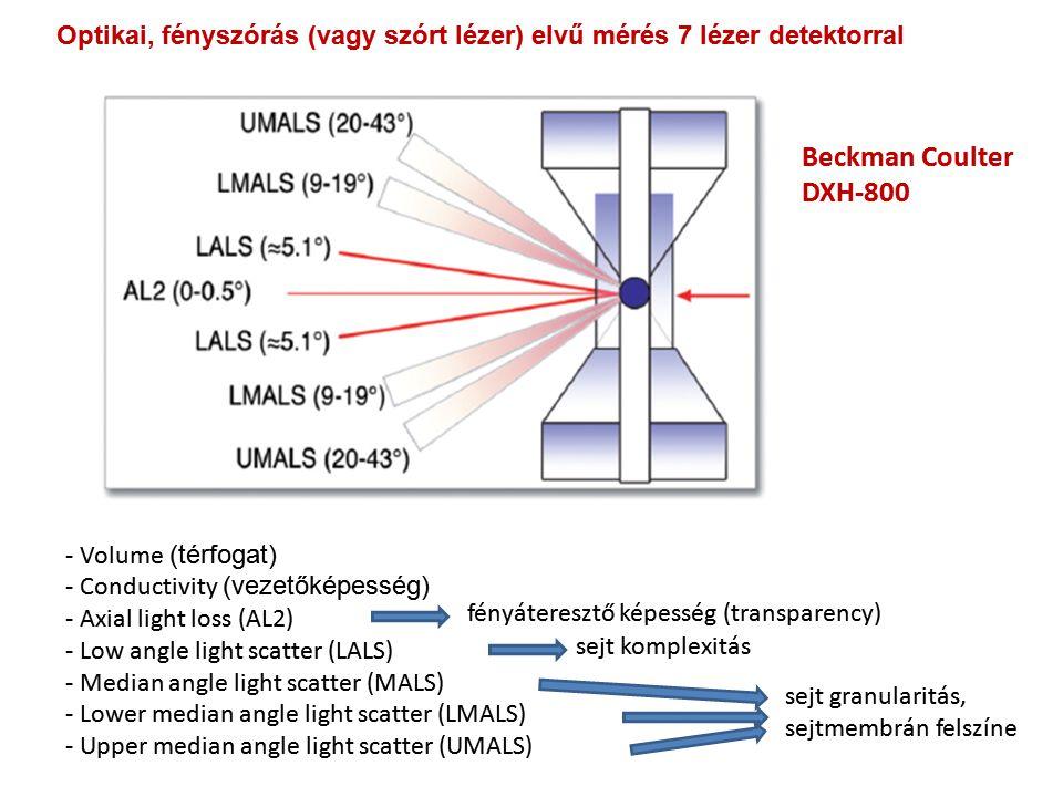 Optikai, fényszórás (vagy szórt lézer) elvű mérés 7 lézer detektorral