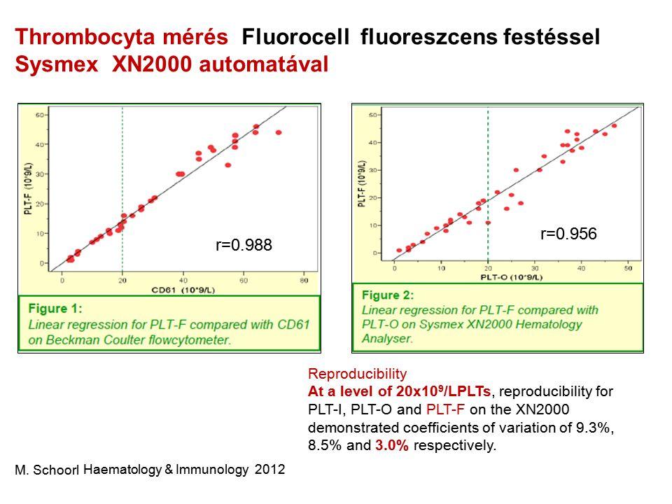 Thrombocyta mérés Fluorocell fluoreszcens festéssel Sysmex XN2000 automatával