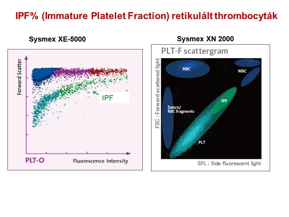 IPF% (Immature Platelet Fraction) retikulált thrombocyták