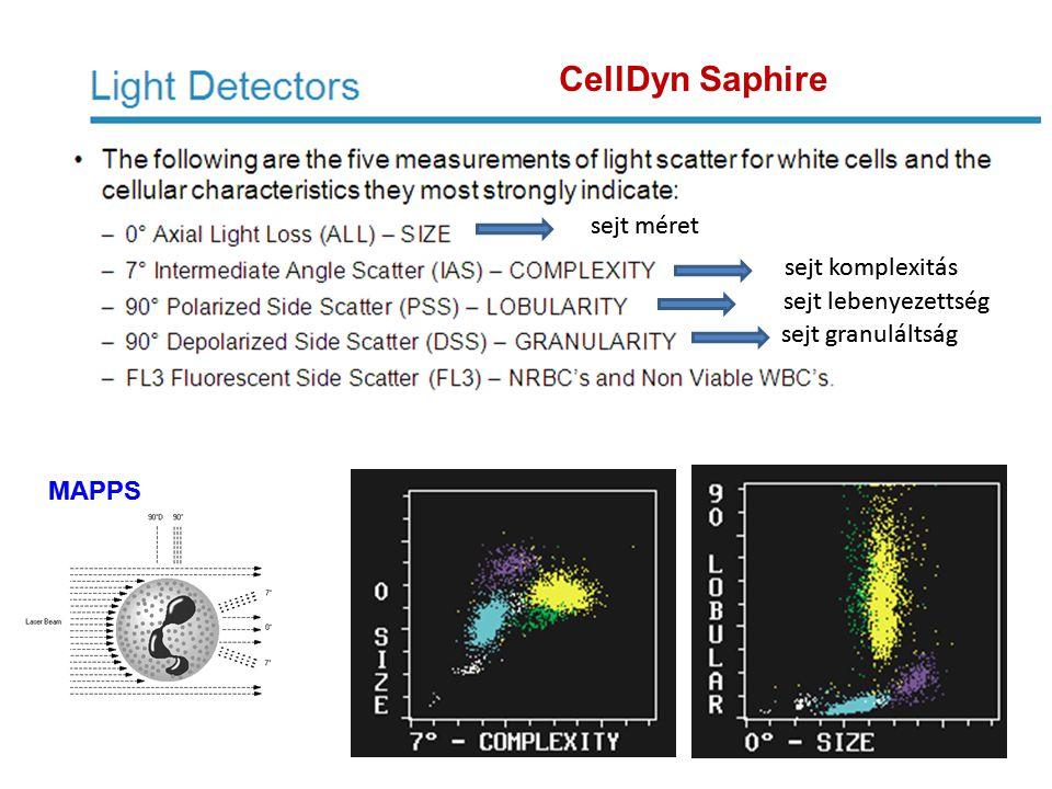 CellDyn Saphire sejt méret sejt komplexitás sejt lebenyezettség